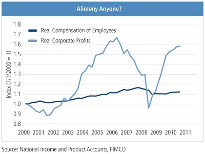 http://media.pimco.com/PublishingImages/Chart-1-Sept-IO-2011.jpg