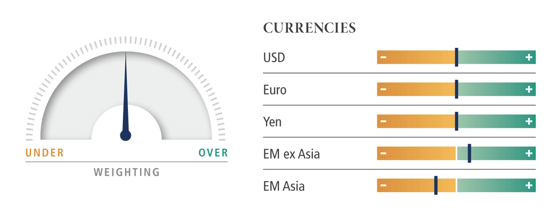 Currencies dial
