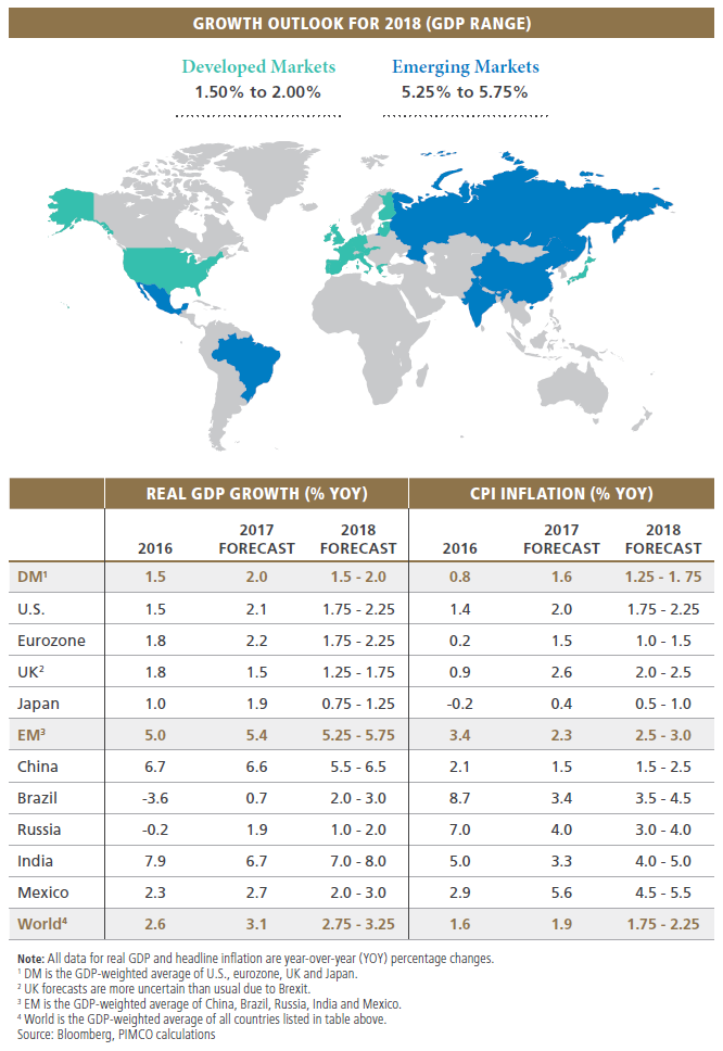 Growth outlook for 2018 (GDP range)