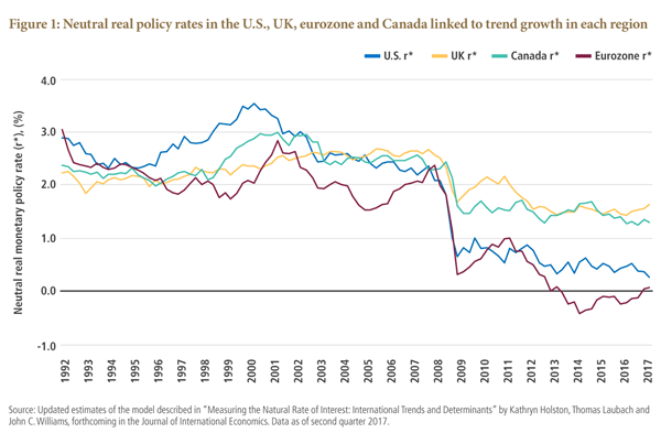 Neutral real policy rates in the U.S., UK, eurozone and Canada linked to trend growth in each region