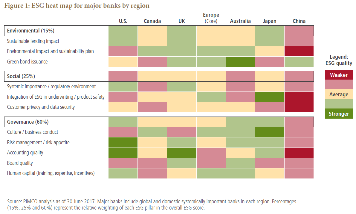 ESG heat map for major banks by region