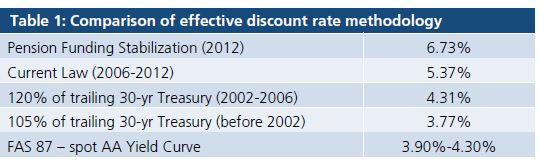 Table 1: Comparison of effective discount rate methodology